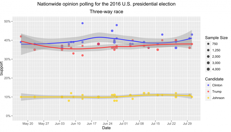 2016 Presidential Election poll
